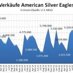 American Eagles Silber 02-2016