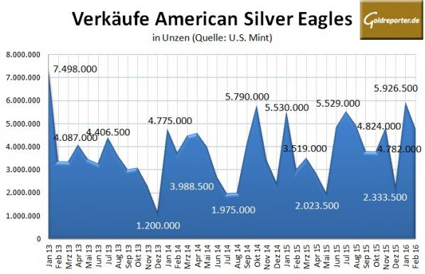 American Eagles Silber 02-2016