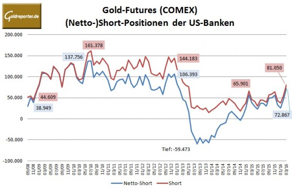 Bank Parti 03-2016 Gold