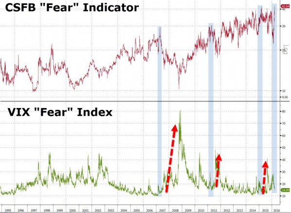 CSFB Fear index
