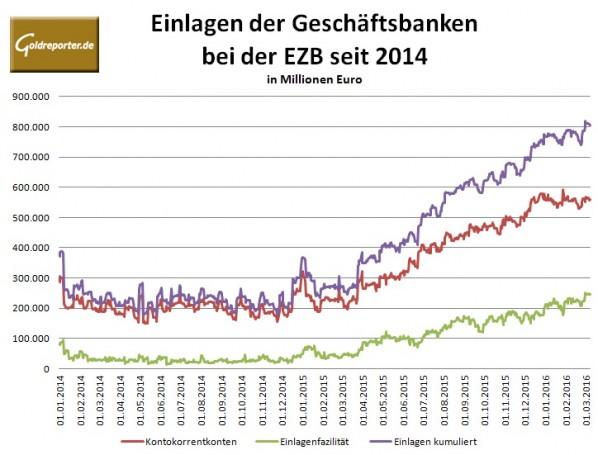 EZB Banken Liquidität
