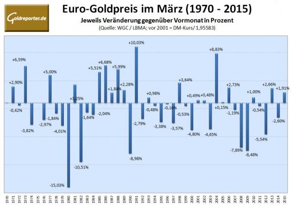 Euro-Goldpreis im Maerz 2016