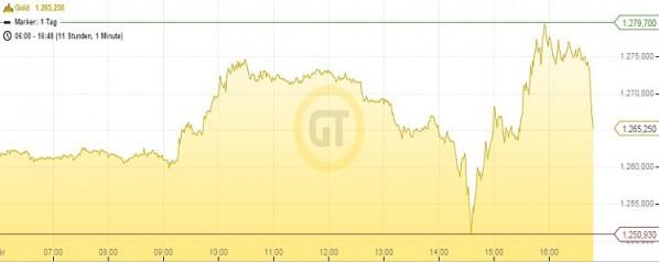 Goldpreis 04.03.16