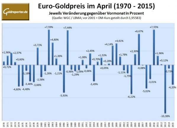 Goldpreis im April 2016