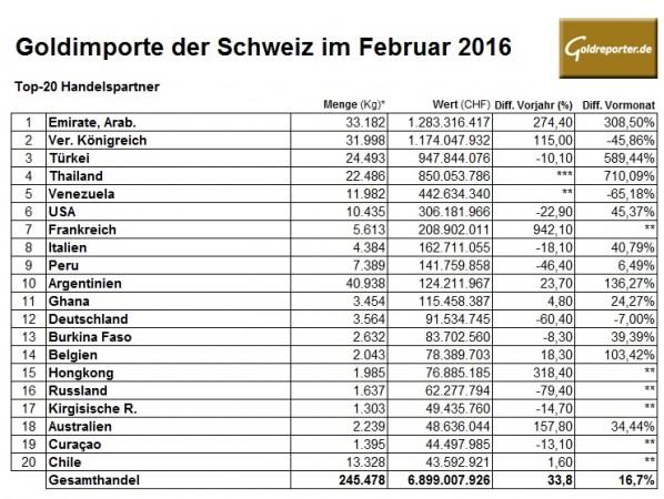 Schweiz Gold 02-2016 Importe