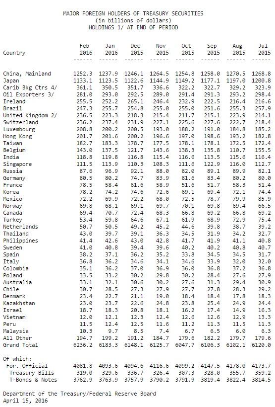 Auslandsverschuldung USA 02-2016