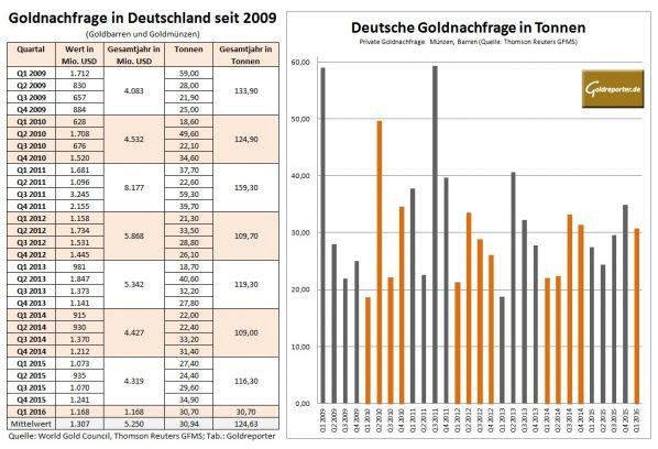 Deutschland Goldnachfrage 2016-Q1