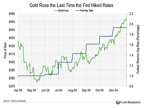 Fed Funds Rate 2004 Gold