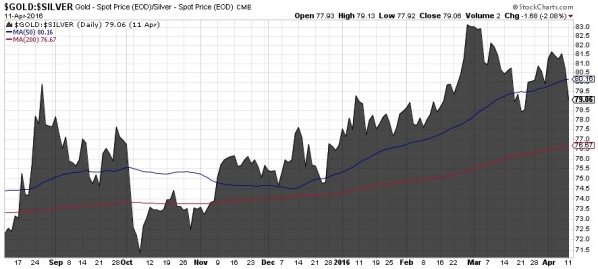 Gold-Silber-Ratio 12.04.16