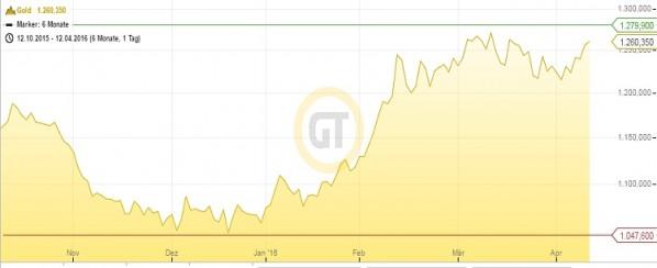 Goldpreis 6M 12.04.16