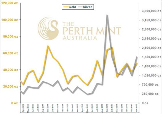 Perth Mint 03-2016