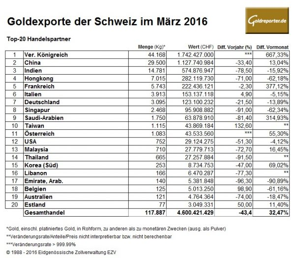 Schweiz Gold 03-2016 Exporte