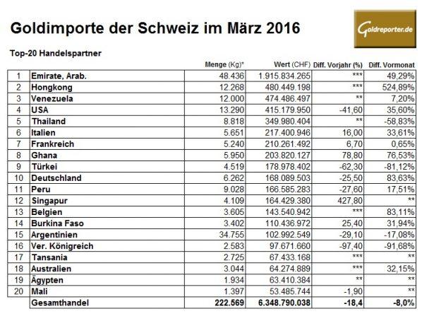 Schweiz Gold 03-2016 Importe