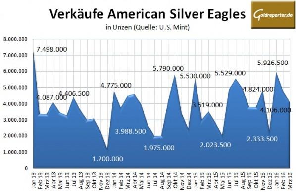 US Mint Silber 03-2016