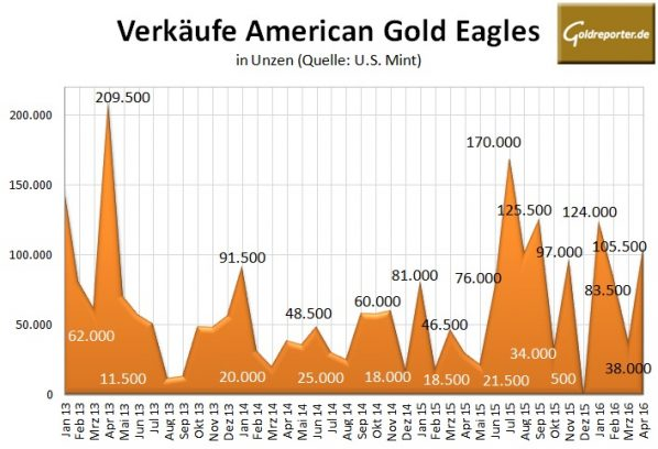 Amercian-Eagles-04-2016-Gold