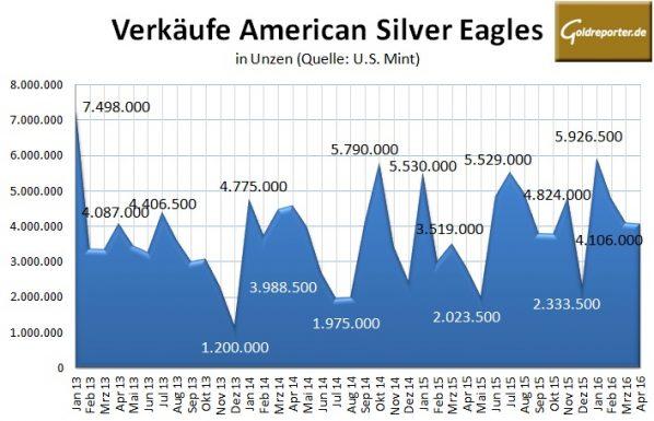 Amercian-Eagles-04-2016-Silber