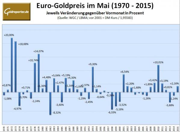 Goldpreis im Mai 2016
