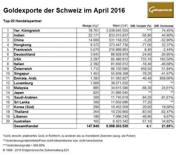 Schweiz-04-2016 Exporte