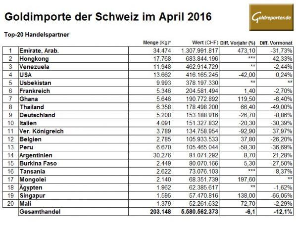 Schweiz-04-2016 Importe