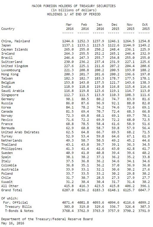 USA Auslandsschulden 03-2016