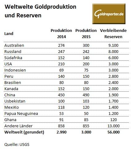 Weltweite Goldproduktion und Reserven