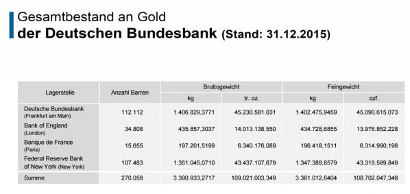 Bundesbank Gold Lager Ausland