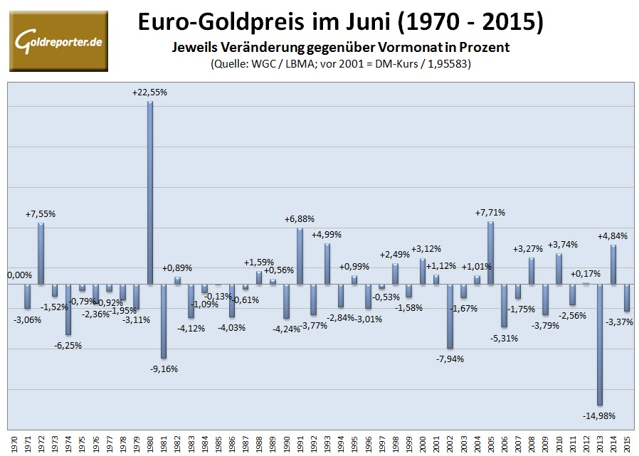 statistik goldpreis