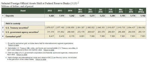 Fed NY Gold Earmarked