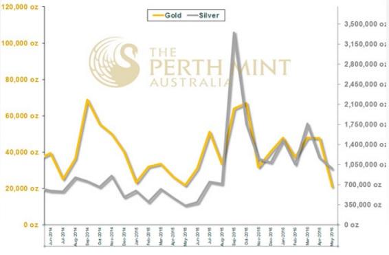 Perth Mint 05-2016