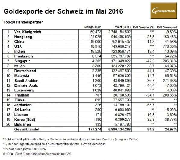 Schweiz-05-2016 Goldexporte
