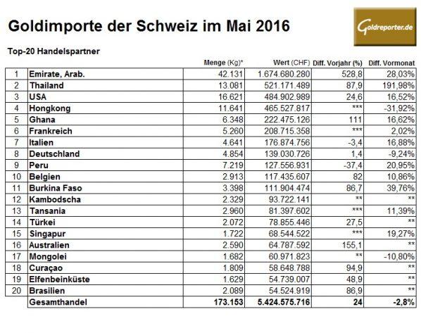 Schweiz-05-2016 Goldimporte