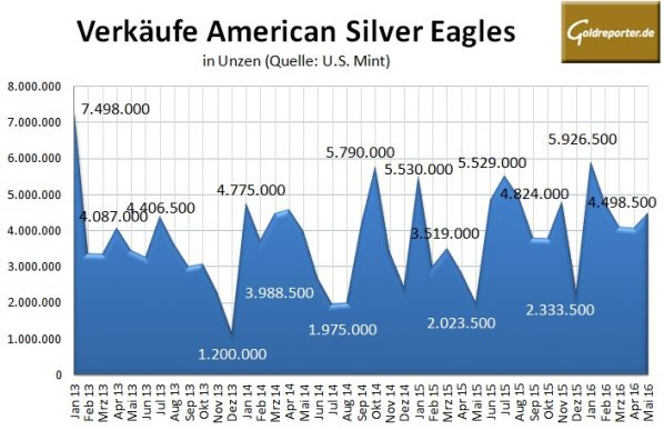 US Mint Mai 2016 Silber
