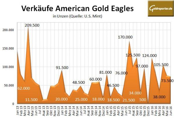American Eagle 06-2016-Gold