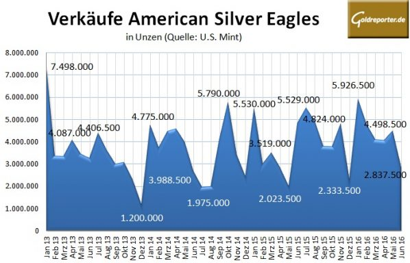 American Eagle 06-2016-Silber