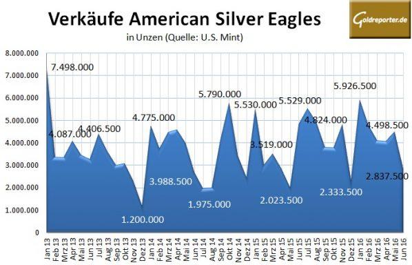 American Eagle 06-2016-Silber