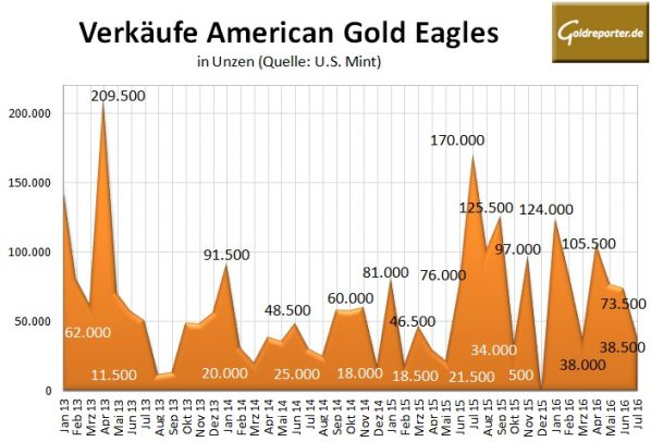 American Eagle 07-2016 Gold