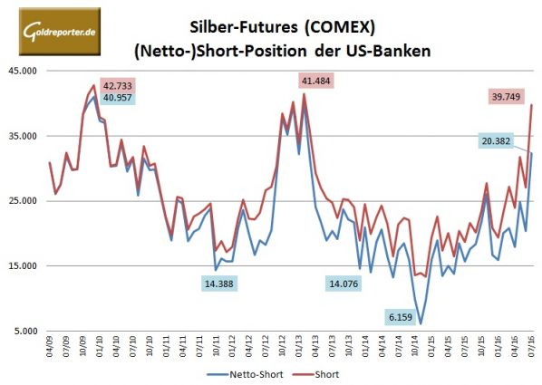 Bank Parti Silber 07-2016