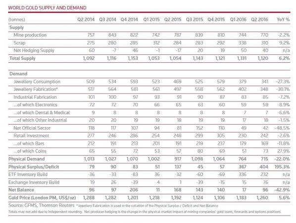 Goldnachfrage Weltweit Q2 2016