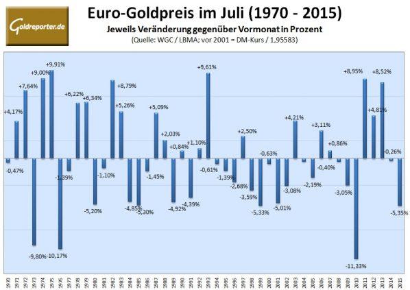 Goldpreis im Juli 2016
