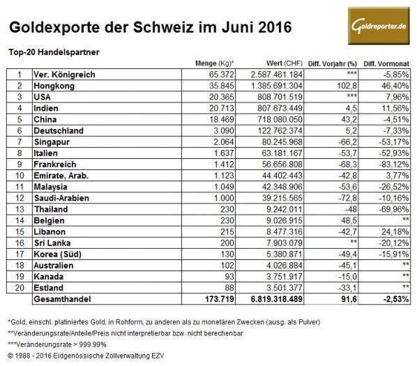Schweiz 06-2016 Goldexporte