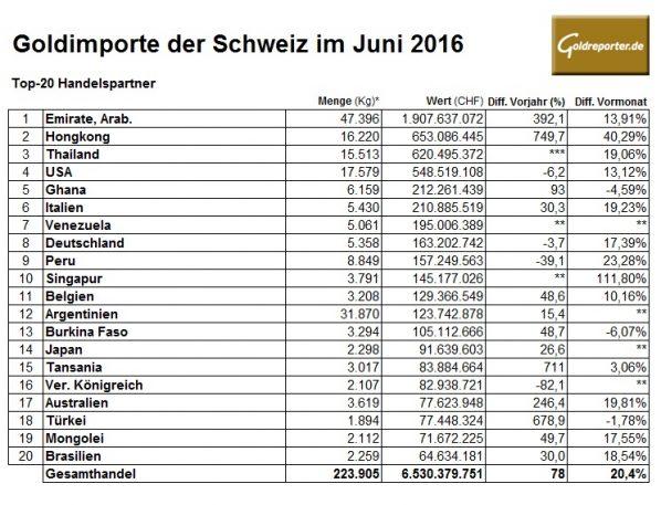 Schweiz 06-2016 Goldimporte