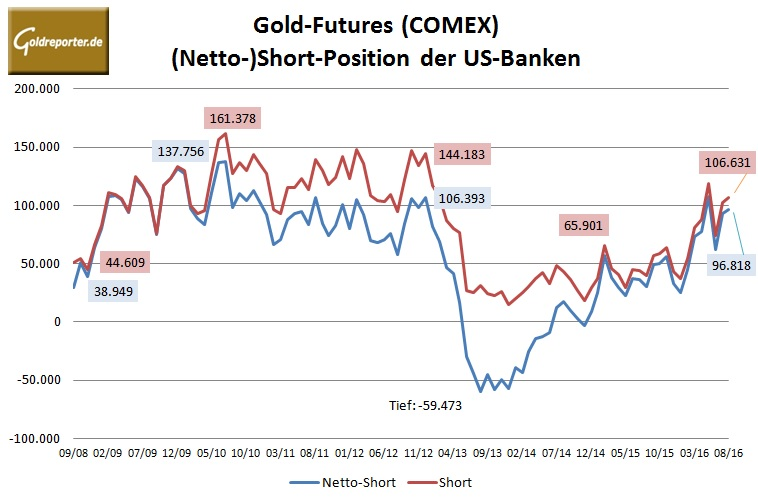 Bank Parti Gold 08-2016