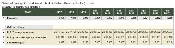 Fed Gold Bestände