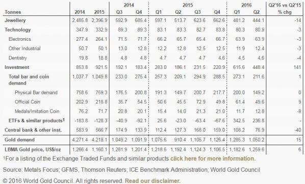 Goldnachfrage 2014-2016