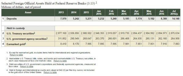 NY Fed Gold 07-2016