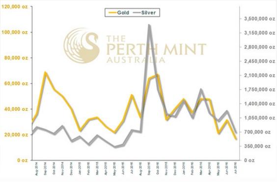 Perth Mint 07-2016