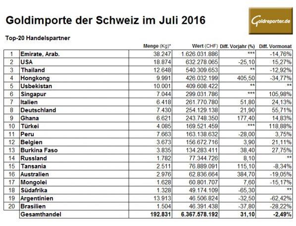 Schweiz 07-2016 Goldimporte