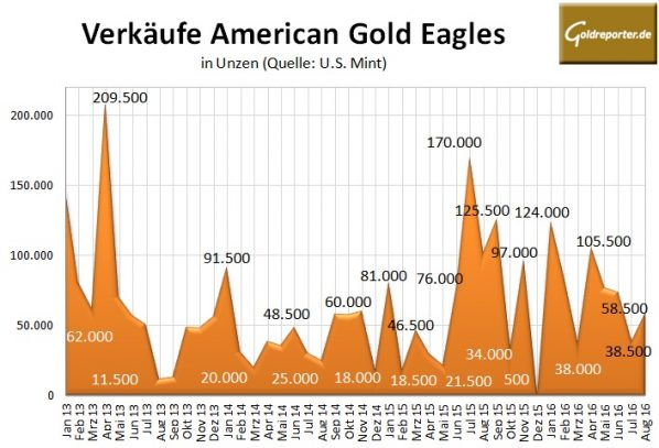 American Eagle 08-2016 Gold