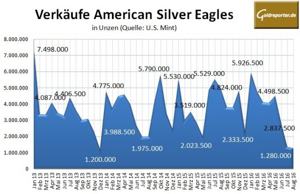 American Eagle 08-2016 Silber