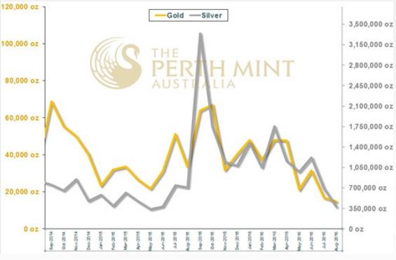 Perth Mint 08-2016
